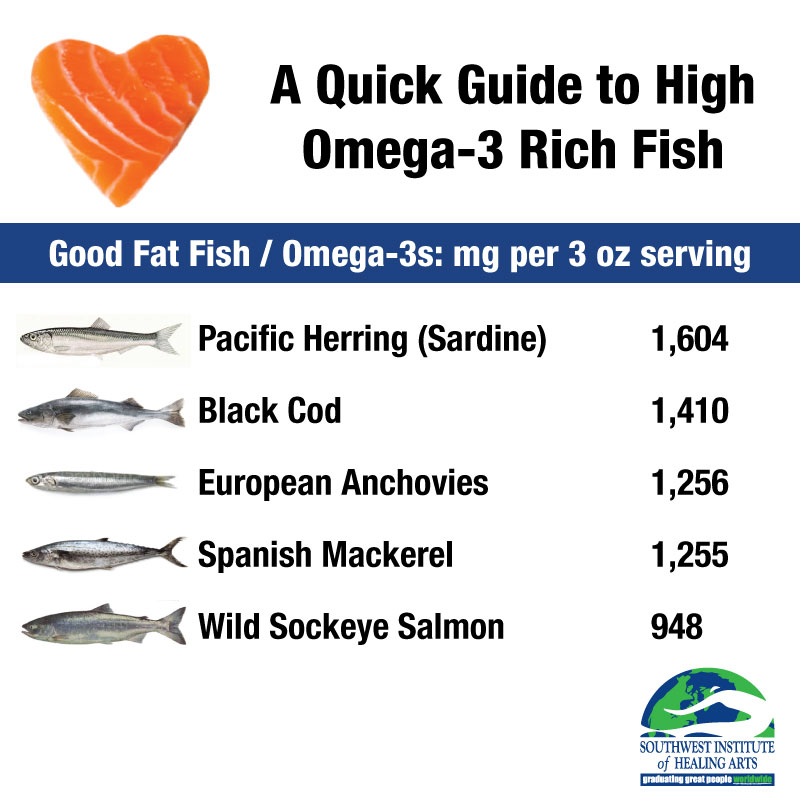 Eat omega 3s today with 2 simple wild alaskan salmon recipes for What do wild fish eat
