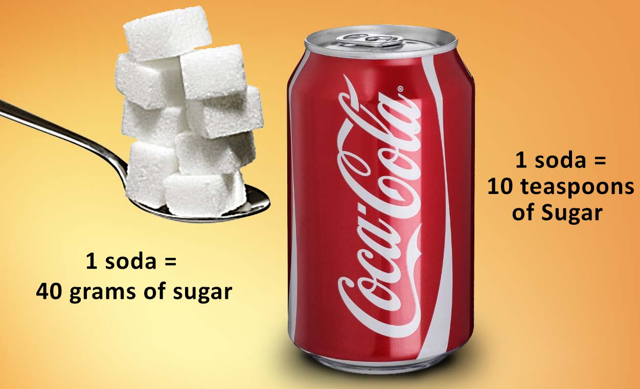 For Men It Is 36 Grams Or 9 Teaspoons A Day Children Are At 12 Grams Or 3 Teaspoons A Day  Grams Of Sugar Or 10 Teaspoons